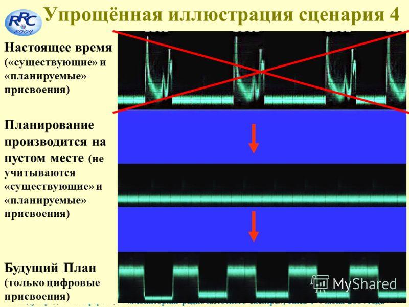 48 Международная конференция «Мониторинг радиочастотного спектра», Киев 1-4 июня 2004 года Упрощённая иллюстрация сценария 4 Настоящее время («существующие» и «планируемые» присвоения) Планирование производится на пустом месте (не учитываются «сущест