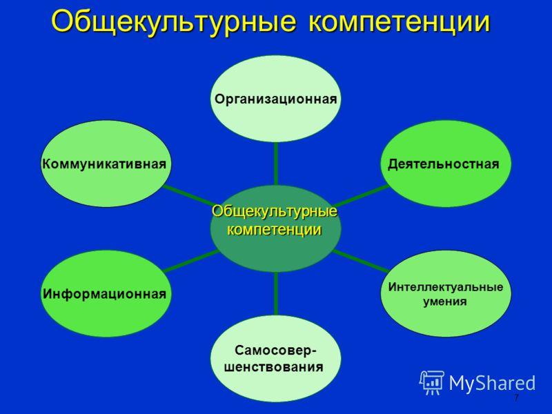 6 Компетентностный подход Профессиональная компетентность: функциональная, интеллектуальная, ситуативная, социальная Общекультурные компетенции есть качества личности, необходимые для успешной деятельности в большой группе разнопрофильных профессий С