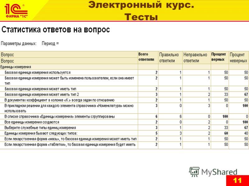 Электронный курс. Тесты 11