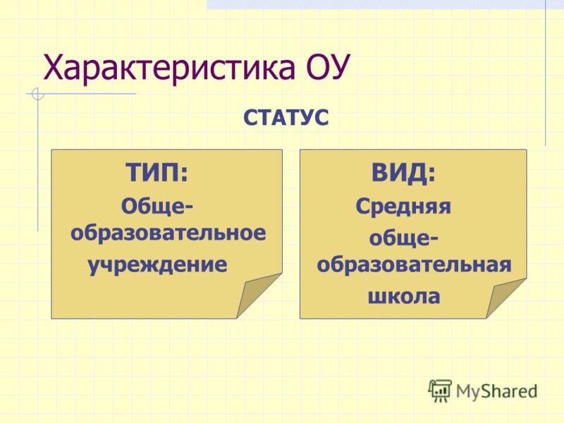 Характеристика ОУ ТИП: Обще- образовательное учреждение ВИД: Средняя обще- образовательная школа СТАТУС