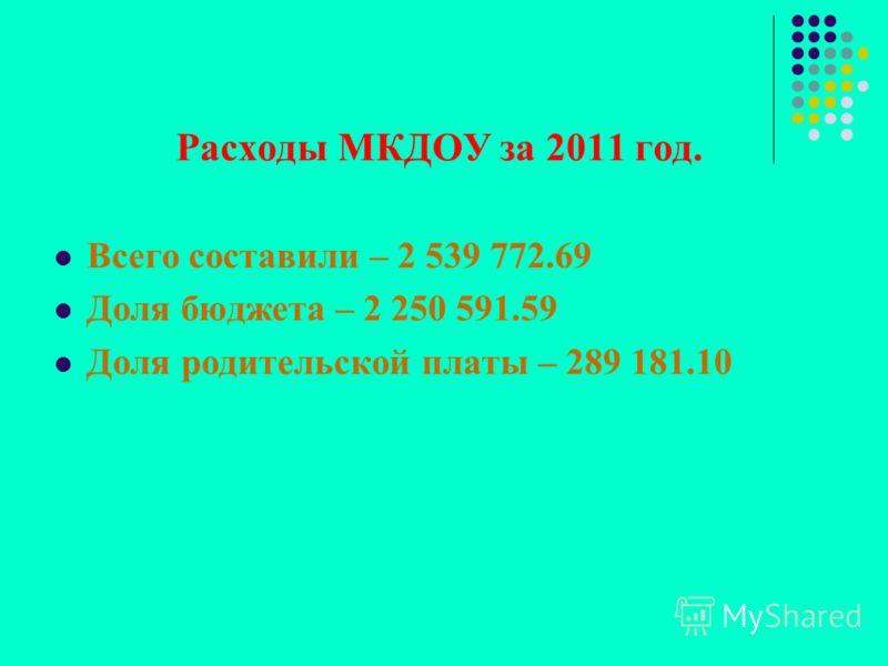 Расходы МКДОУ за 2011 год. Всего составили – 2 539 772.69 Доля бюджета – 2 250 591.59 Доля родительской платы – 289 181.10