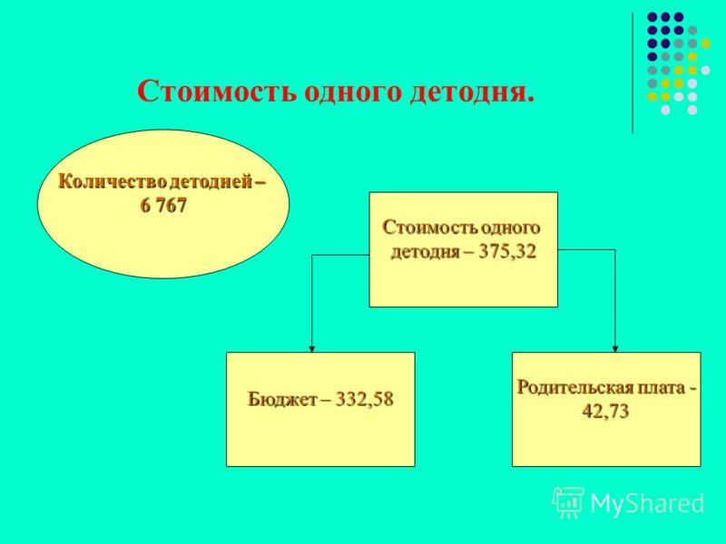 Стоимость одного детодня. Стоимость одного детодня – 375,32 Количество детодней – 6 767 Бюджет – 332,58 Родительская плата - 42,73