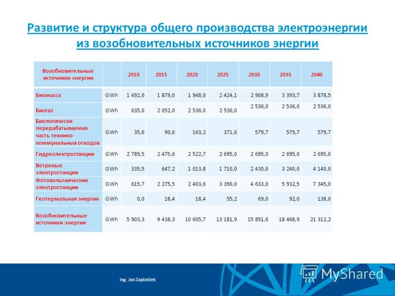 Ing. Jan Zaplatílek Развитие и структура общего производства электроэнергии из возобновительных источников энергии Возобновительные источники энергии 2010201520202025203020352040 БиомассаGWh1 492,01 879,01 948,02 424,12 908,93 393,73 878,5 БиогазGWh6