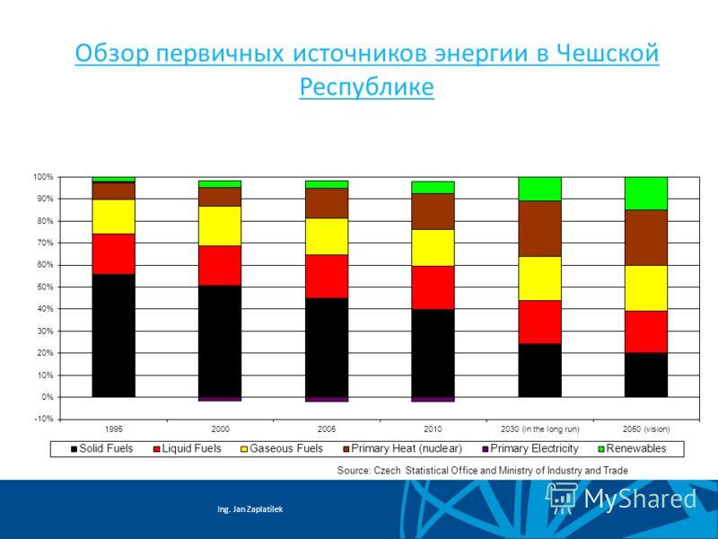 Ing. Jan Zaplatílek Обзор первичных источников энергии в Чешской Республике