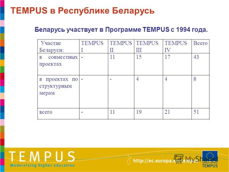 TEMPUS в Республике Беларусь Беларусь участвует в Программе TEMPUS с 1994 года. Участие Беларуси: TEMPUS I TEMPUS II TEMPUS III TEMPUS IV Всего в совместных проектах -11151743 в проектах по структурным мерам --448 всего-11192151