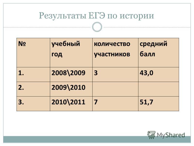 Результаты ЕГЭ по истории учебный год количество участников средний балл 1.2008\2009343,0 2.2009\2010 3.2010\2011751,7