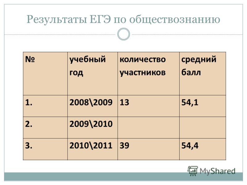 Результаты ЕГЭ по обществознанию учебный год количество участников средний балл 1.2008\20091354,1 2.2009\2010 3.2010\20113954,4