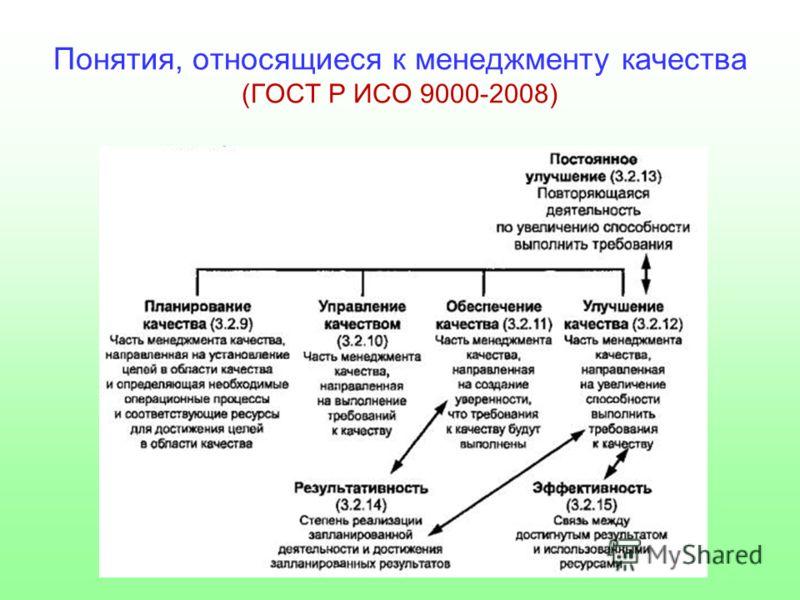 Понятия, относящиеся к менеджменту качества (ГОСТ Р ИСО 9000-2008)