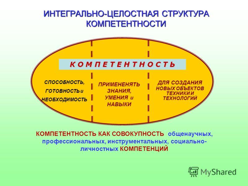 ИНТЕГРАЛЬНО-ЦЕЛОСТНАЯ СТРУКТУРА КОМПЕТЕНТНОСТИ К О М П Е Т Е Н Т Н О С Т Ь ДЛЯ СОЗДАНИЯ НОВЫХ ОБЪЕКТОВ ТЕХНИКИ И ТЕХНОЛОГИЙ ПРИМЕНЕНЯТЬ ЗНАНИЯ, УМЕНИЯ и НАВЫКИ СПОСОБНОСТЬ, ГОТОВНОСТЬ и НЕОБХОДИМОСТЬ КОМПЕТЕНТНОСТЬ КАК СОВОКУПНОСТЬ общенаучных, профе