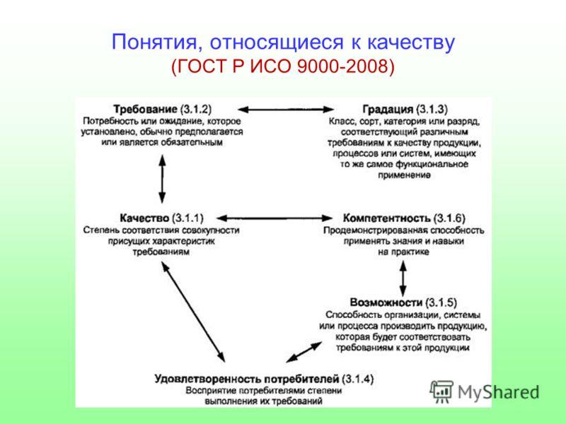Понятия, относящиеся к качеству (ГОСТ Р ИСО 9000-2008)