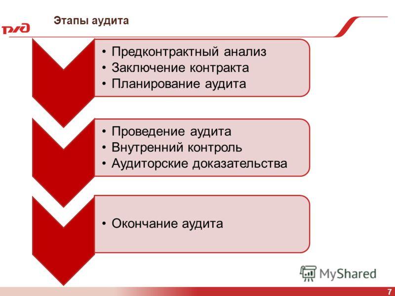 Этапы аудита 7 Предконтрактный анализ Заключение контракта Планирование аудита Проведение аудита Внутренний контроль Аудиторские доказательства Окончание аудита