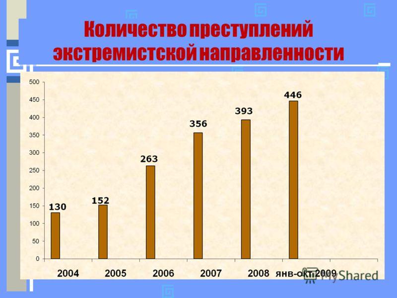 Количество преступлений экстремистской направленности