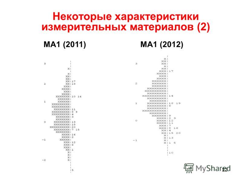Некоторые характеристики измерительных материалов (2) МА1 (2011) МА1 (2012) 22