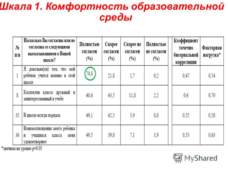Шкала 1. Комфортность образовательной среды