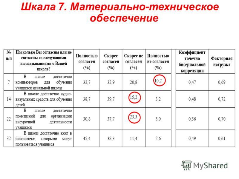 Шкала 7. Материально-техническое обеспечение