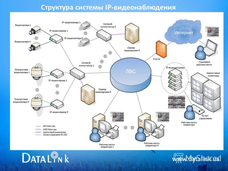 www.datalink.ua Структура системы IP-видеонаблюдения