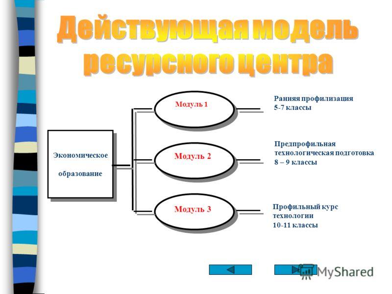 Экономическое образование Экономическое образование Модуль 1 Модуль 2 Модуль 3 Ранняя профилизация 5-7 классы Предпрофильная технологическая подготовка 8 – 9 классы Профильный курс технологии 10-11 классы