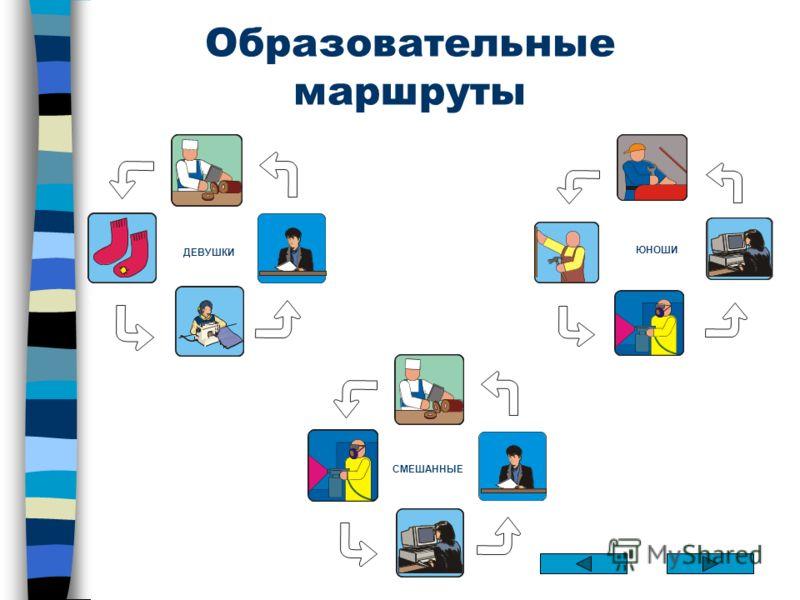 Образовательные маршруты СМЕШАННЫЕ ГРУППЫ