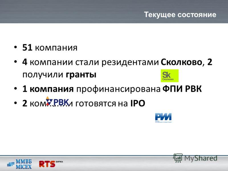 51 компания 4 компании стали резидентами Сколково, 2 получили гранты 1 компания профинансирована ФПИ РВК 2 компании готовятся на IPO Текущее состояние