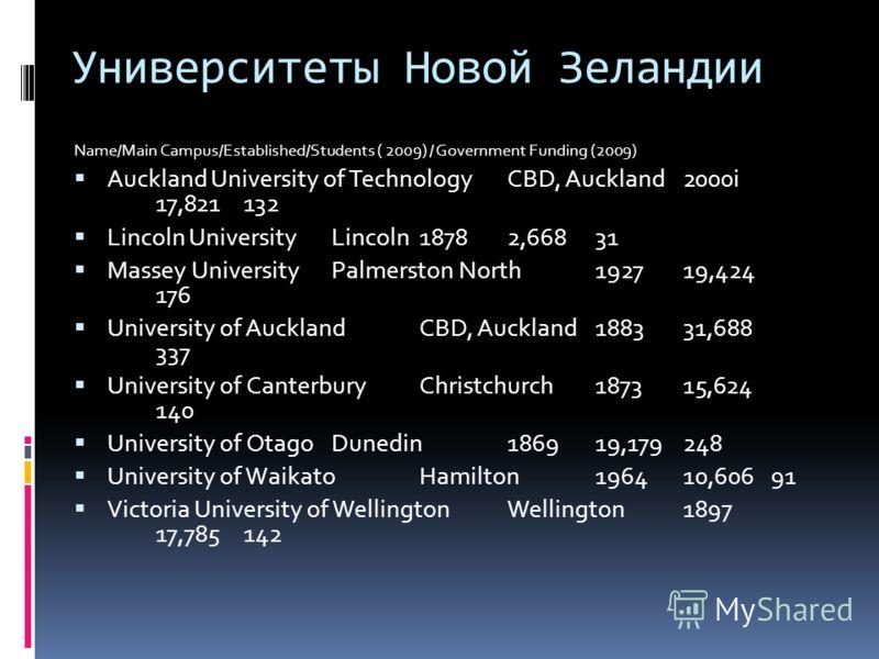 Образовательная система Система образования в Новой Зеландии включает в себя: дошкольные учреждения (Childhood Services), бесплатное начальное и среднее школьное образование (Primary and Secondary Education) и систему высшего образования (Tertiary Ed