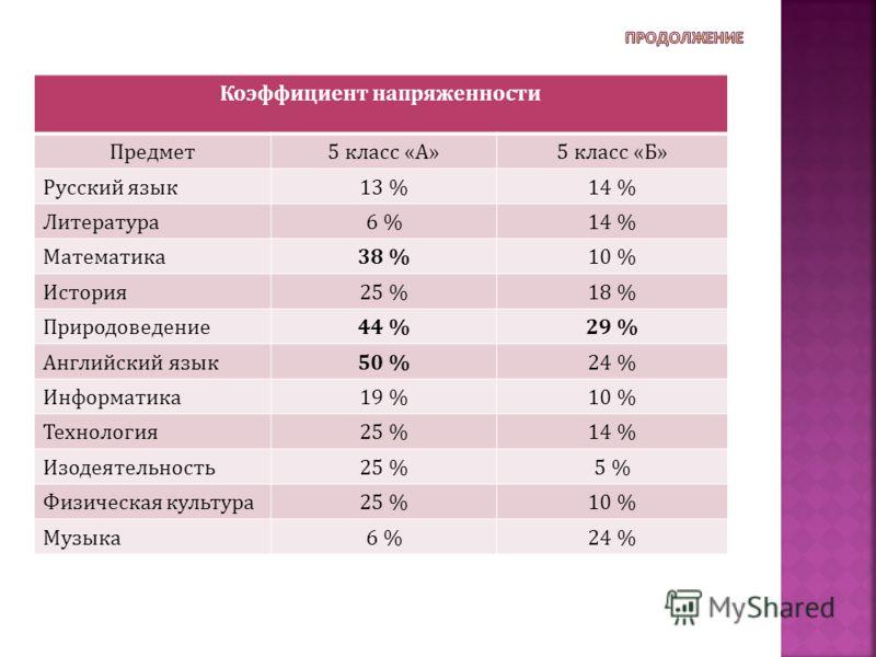 Коэффициент напряженности Предмет5 класс «А»5 класс «Б» Русский язык13 %14 % Литература6 %14 % Математика38 %10 % История25 %18 % Природоведение44 %29 % Английский язык50 %24 % Информатика19 %10 % Технология25 %14 % Изодеятельность25 %5 % Физическая