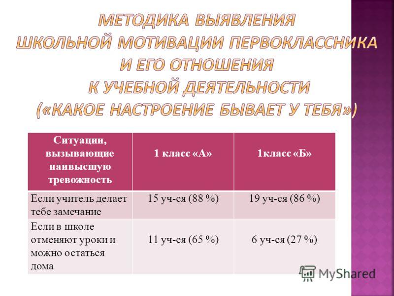Ситуации, вызывающие наивысшую тревожность 1 класс «А»1класс «Б» Если учитель делает тебе замечание 15 уч-ся (88 %)19 уч-ся (86 %) Если в школе отменяют уроки и можно остаться дома 11 уч-ся (65 %)6 уч-ся (27 %)