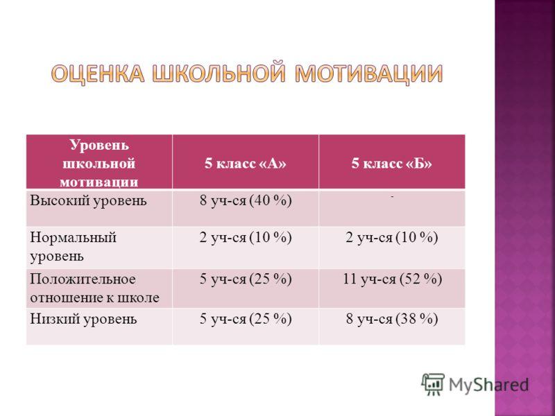 Уровень школьной мотивации 5 класс «А»5 класс «Б» Высокий уровень8 уч-ся (40 %) - Нормальный уровень 2 уч-ся (10 %) Положительное отношение к школе 5 уч-ся (25 %)11 уч-ся (52 %) Низкий уровень5 уч-ся (25 %)8 уч-ся (38 %)