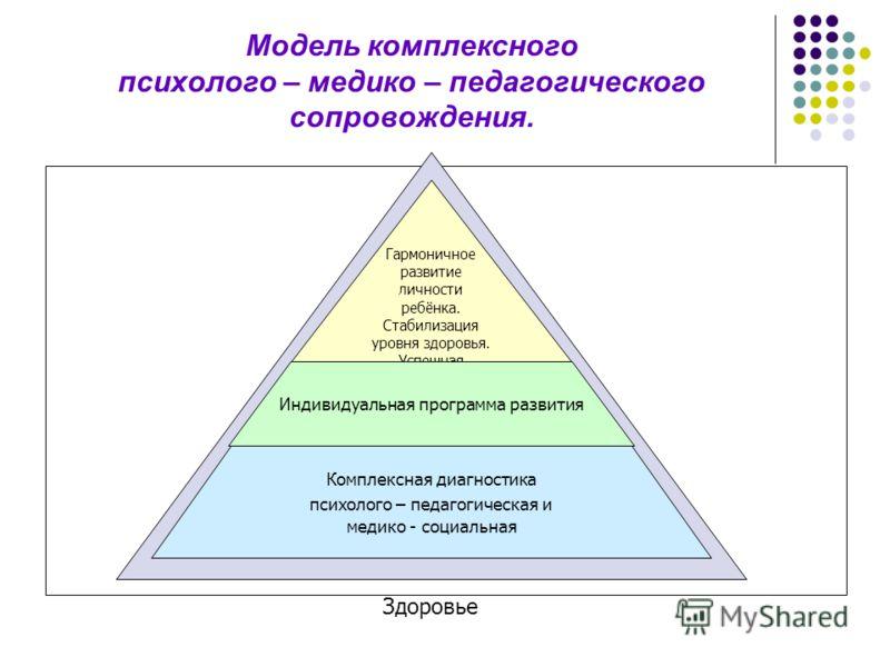 Модель комплексного психолого – медико – педагогического сопровождения. Здоровье Гармоничное развитие личности ребёнка. Стабилизация уровня здоровья. Успешная социализация Индивидуальная программа развития Комплексная диагностика психолого – педагоги