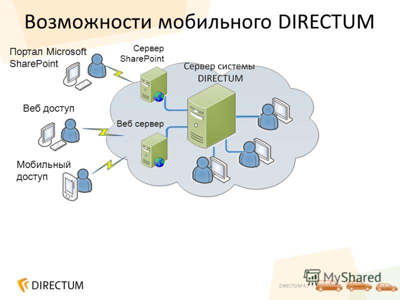 DIRECTUM 4.7 Возможности мобильного DIRECTUM Веб сервер Веб доступ Мобильный доступ Портал Microsoft SharePoint Сервер SharePoint