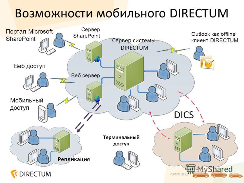 DIRECTUM 4.7 Возможности мобильного DIRECTUM Репликация Веб сервер Веб доступ Мобильный доступ Портал Microsoft SharePoint Сервер SharePoint Outlook как offline клиент DIRECTUM