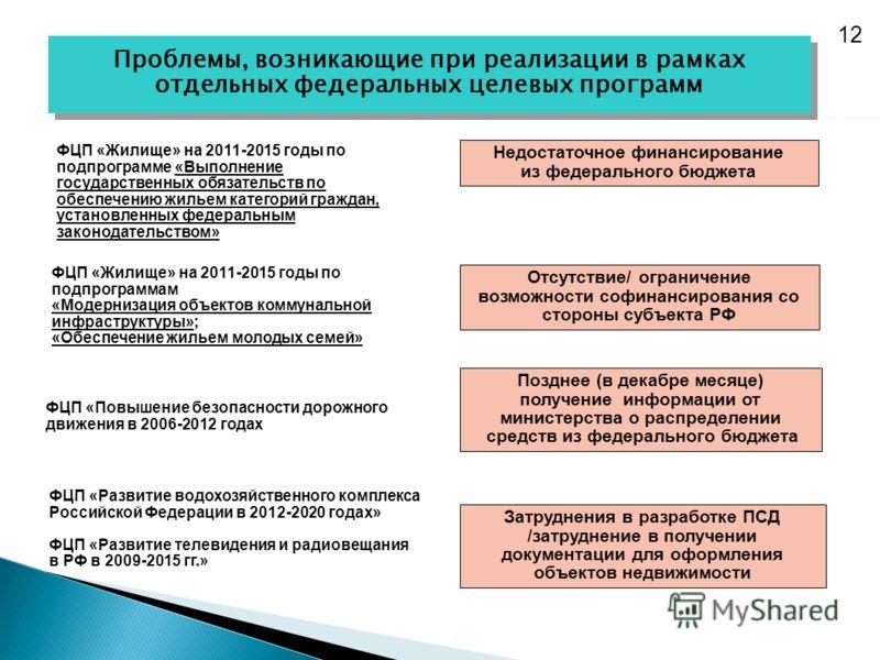 Отсутствие/ ограничение возможности софинансирования со стороны субъекта РФ Недостаточное финансирование из федерального бюджета Позднее (в декабре месяце) получение информации от министерства о распределении средств из федерального бюджета Затруднен