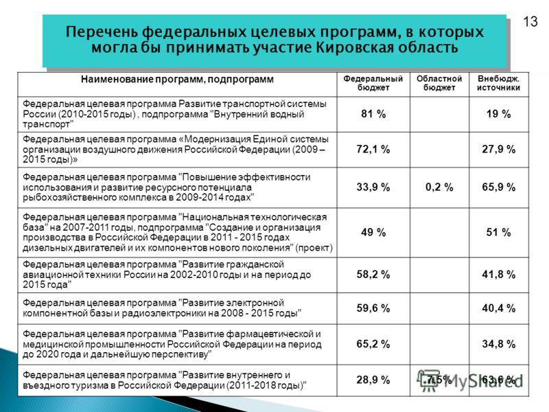 Наименование программ, подпрограмм Федеральный бюджет Областной бюджет Внебюдж. источники Федеральная целевая программа Развитие транспортной системы России (2010-2015 годы), подпрограмма