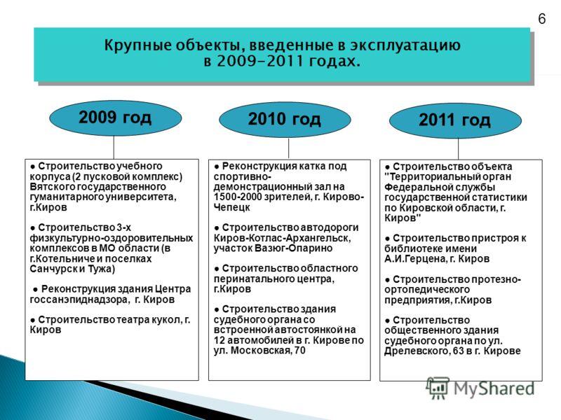 2009 год 2010 год 2011 год Крупные объекты, введенные в эксплуатацию в 2009-2011 годах. Крупные объекты, введенные в эксплуатацию в 2009-2011 годах. 6 Строительство учебного корпуса (2 пусковой комплекс) Вятского государственного гуманитарного универ