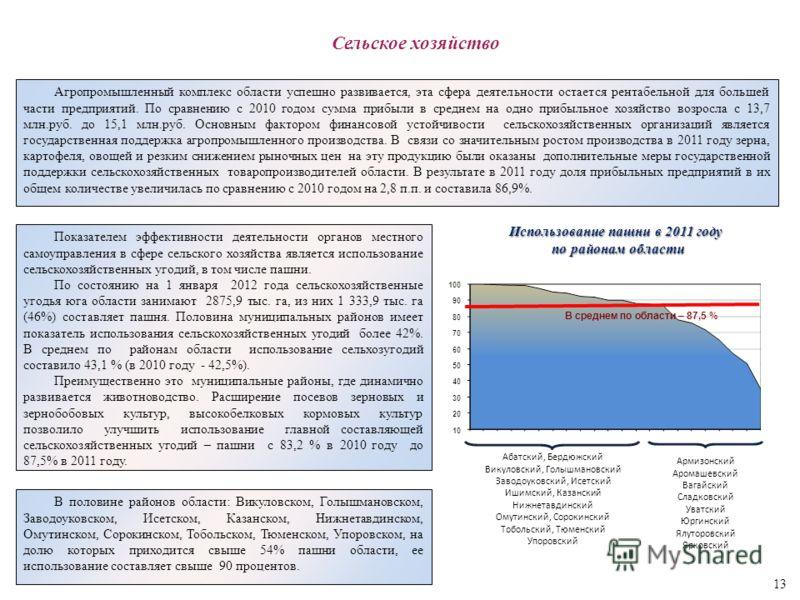 Агропромышленный комплекс области успешно развивается, эта сфера деятельности остается рентабельной для большей части предприятий. По сравнению с 2010 годом сумма прибыли в среднем на одно прибыльное хозяйство возросла с 13,7 млн.руб. до 15,1 млн.руб