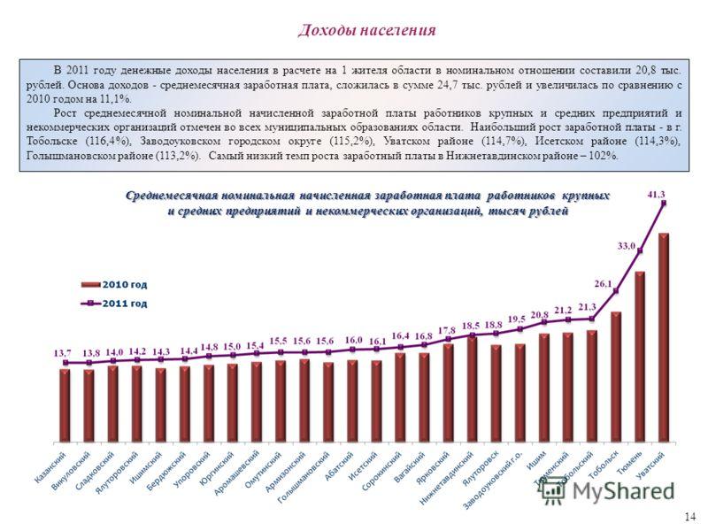 В 2011 году денежные доходы населения в расчете на 1 жителя области в номинальном отношении составили 20,8 тыс. рублей. Основа доходов - среднемесячная заработная плата, сложилась в сумме 24,7 тыс. рублей и увеличилась по сравнению с 2010 годом на 11