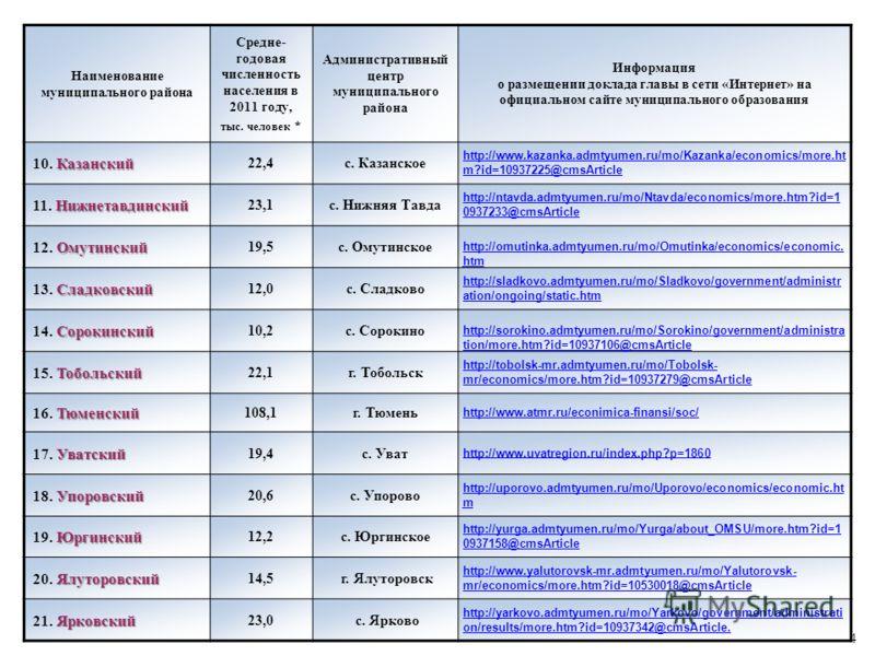 Наименование муниципального района Средне- годовая численность населения в 2011 году, тыс. человек * Административный центр муниципального района Информация о размещении доклада главы в сети «Интернет» на официальном сайте муниципального образования