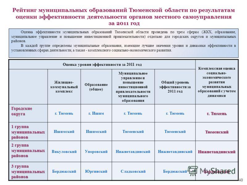 Оценка эффективности муниципальных образований Тюменской области проведена по трем сферам (ЖКХ, образование, муниципальное управление и повышение инвестиционной привлекательности) отдельно для городских округов и муниципальных районов. В каждой групп