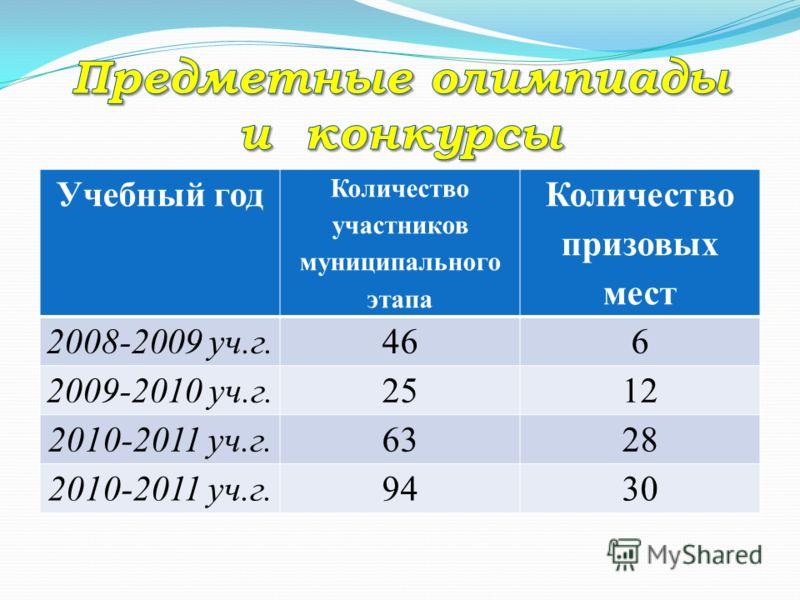 Учебный год Количество участников муниципального этапа Количество призовых мест 2008-2009 уч.г.466 2009-2010 уч.г.2512 2010-2011 уч.г.6328 2010-2011 уч.г.9430