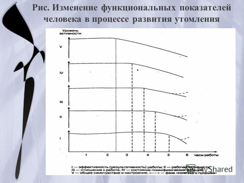 Рис. Изменение функциональных показателей человека в процессе развития утомления