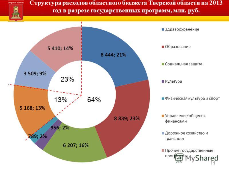 11 Структура расходов областного бюджета Тверской области на 2013 год в разрезе государственных программ, млн. руб. 64%13% 23%