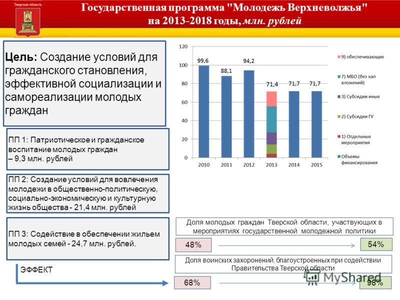 Администрация Тверской области Государственная программа