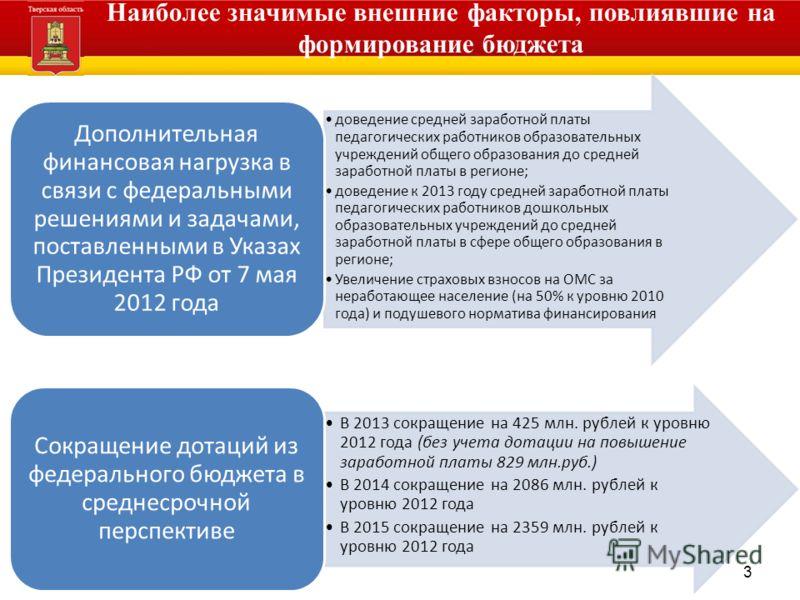 финансов Тверской области