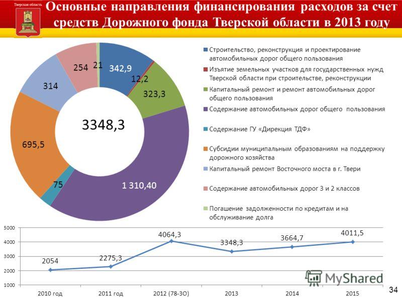 34 Основные направления финансирования расходов за счет средств Дорожного фонда Тверской области в 2013 году