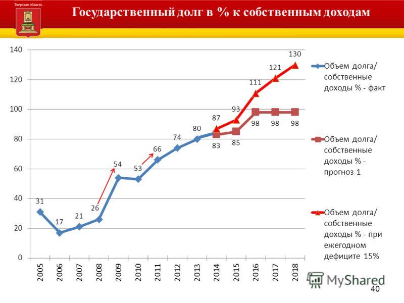 40 Администрация Тверской области Государственный долг в % к собственным доходам