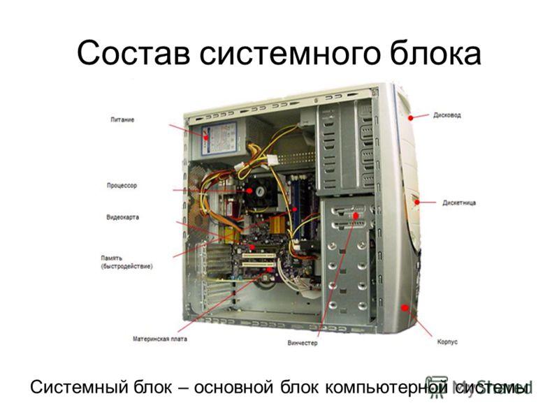 Состав системного блока Системный блок – основной блок компьютерной системы