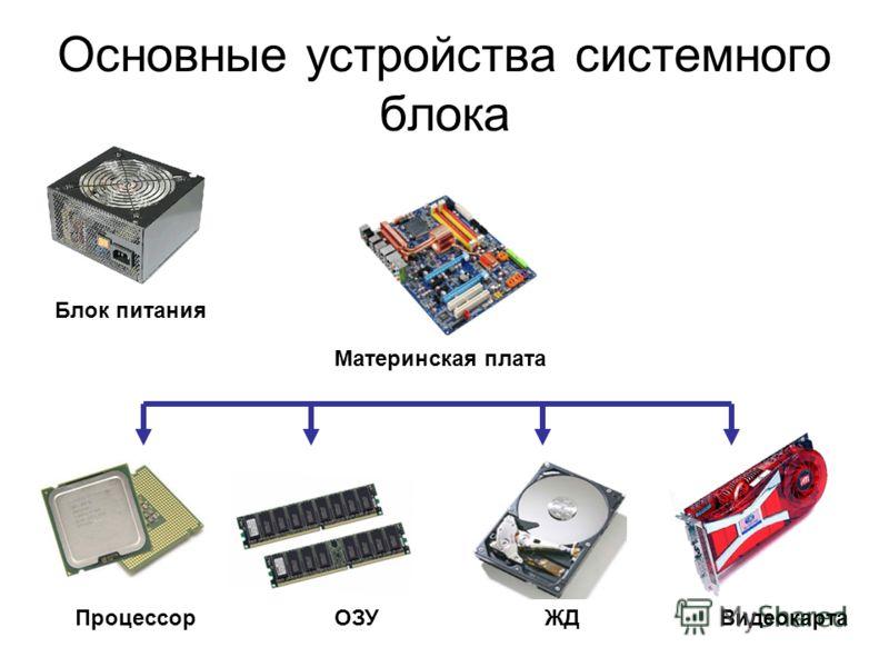 Основные устройства системного блока Материнская плата Блок питания ВидеокартаОЗУПроцессор ЖД