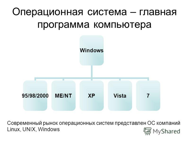 Операционная система – главная программа компьютера Windows 95/98/2000ME/NTXPVista7 Современный рынок операционных систем представлен ОС компаний Linux, UNIX, Windows