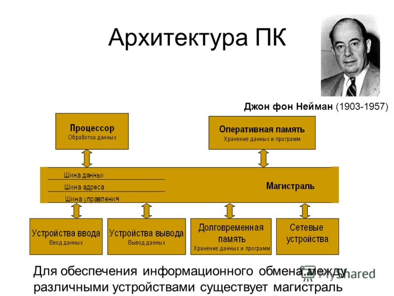 Архитектура ПК Для обеспечения информационного обмена между различными устройствами существует магистраль Джон фон Нейман (1903-1957)