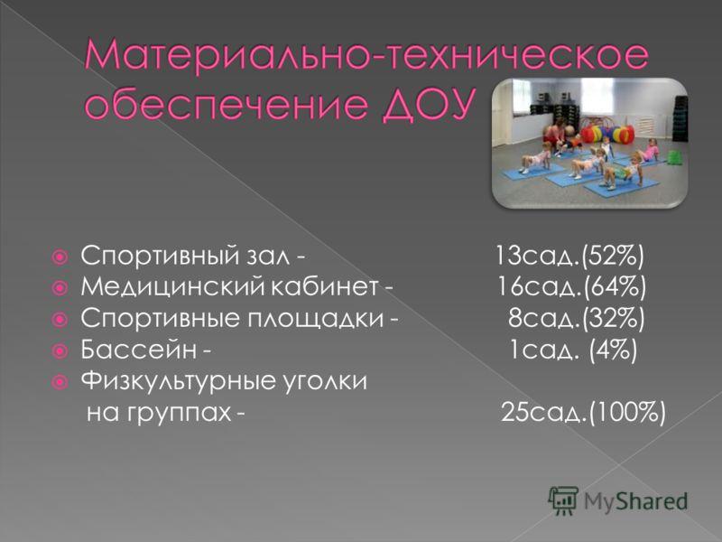 Спортивный зал - 13сад.(52%) Медицинский кабинет - 16сад.(64%) Спортивные площадки - 8сад.(32%) Бассейн - 1сад. (4%) Физкультурные уголки на группах - 25сад.(100%)