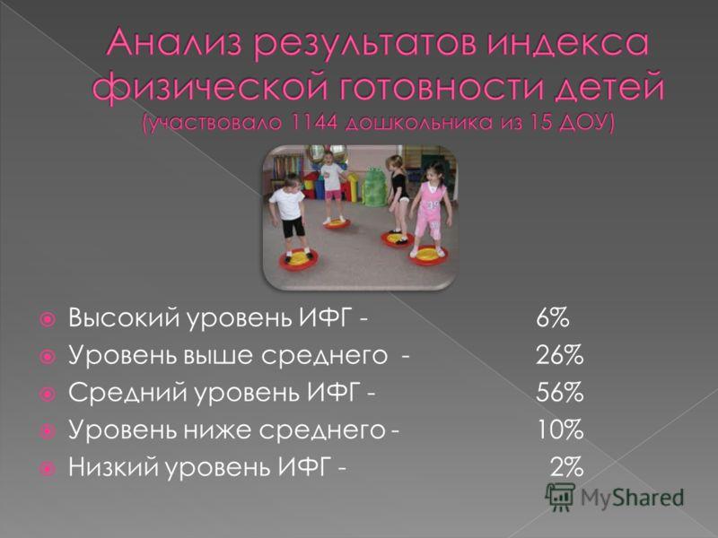 Высокий уровень ИФГ - 6% Уровень выше среднего - 26% Средний уровень ИФГ - 56% Уровень ниже среднего - 10% Низкий уровень ИФГ - 2%